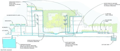Planned purification, recycling, and reuse of water in the Odum School can be seen from this architectural sketch.